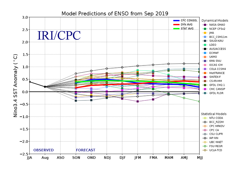 El Niño Southern Oscillation (ENSO) forecast models for three-month periods in the Niño3.4 region (June, July, August – JJA – and so on)