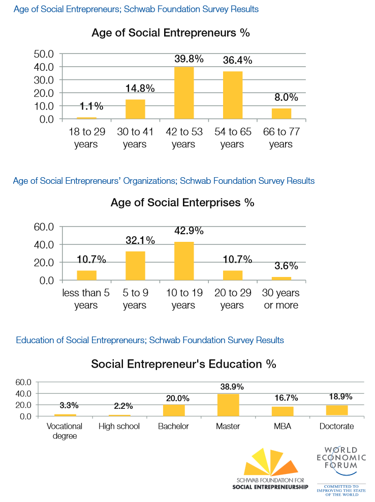 3 models of social entrepreneurship: Which is the most