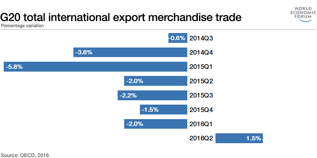 G20 total international export merchandise trade