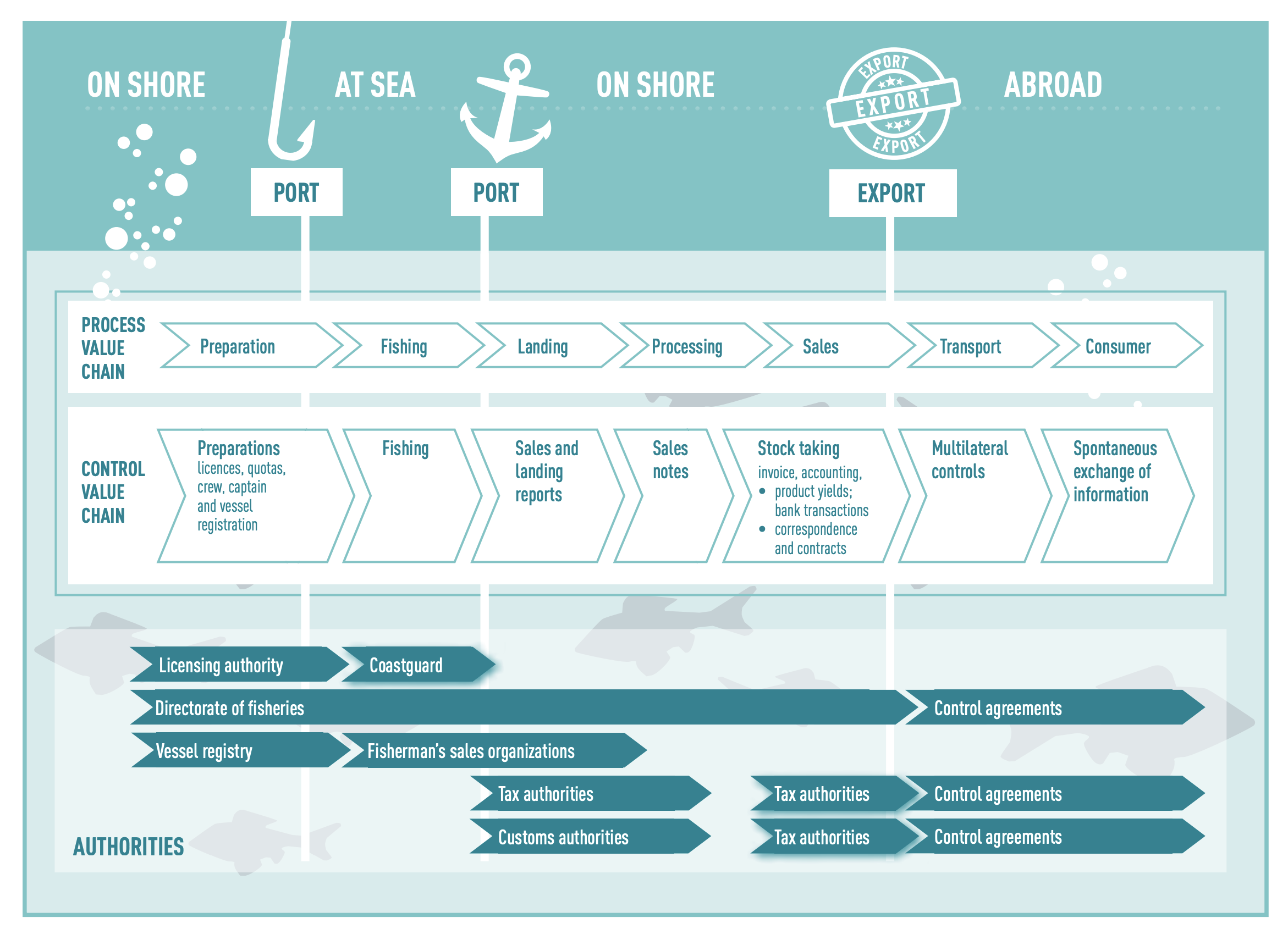 The fisheries value chain is complex and vulnerable to corruption at each stage