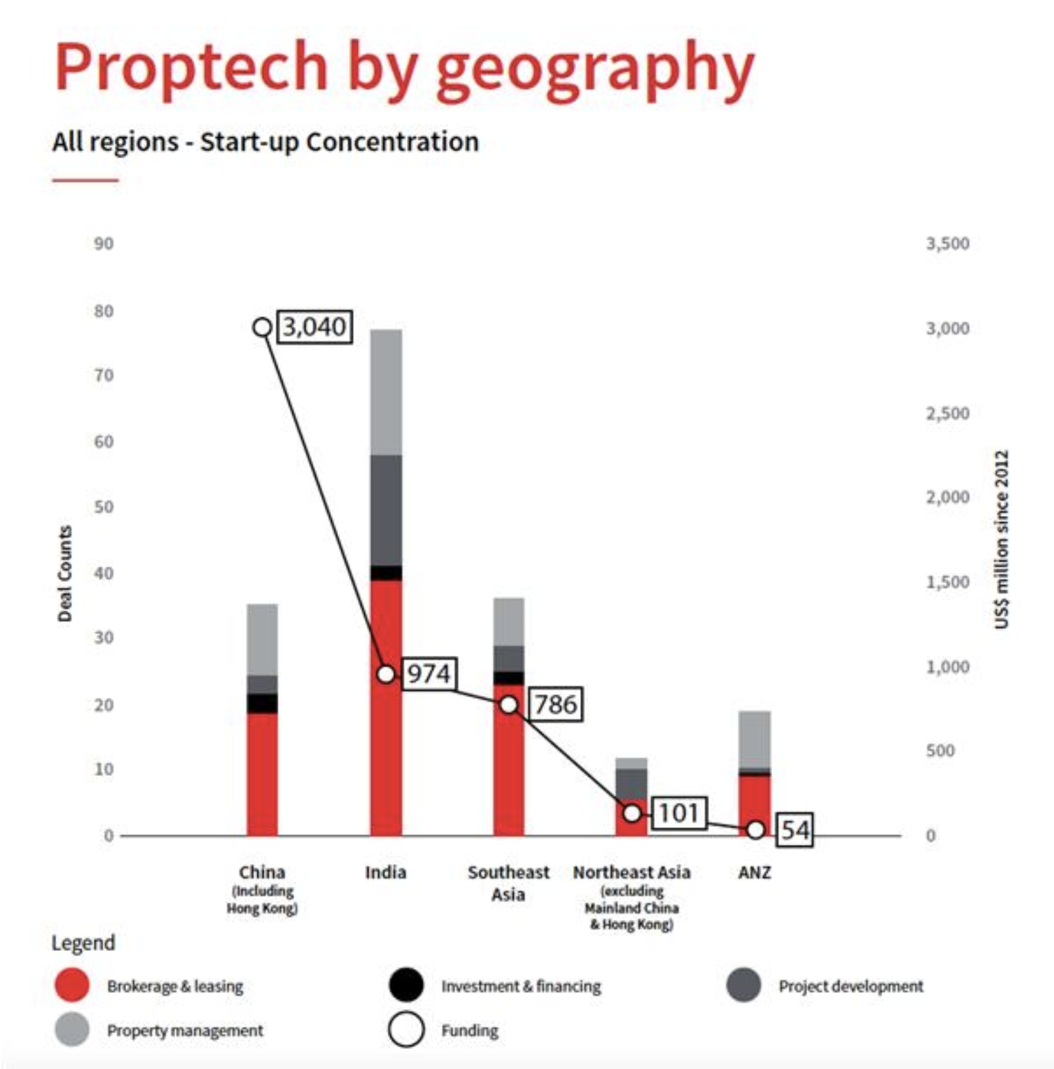 Proptech investment in Asia Pacific since 2012