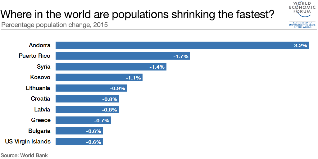 Where in the world are populations shrinking the fastest? | World