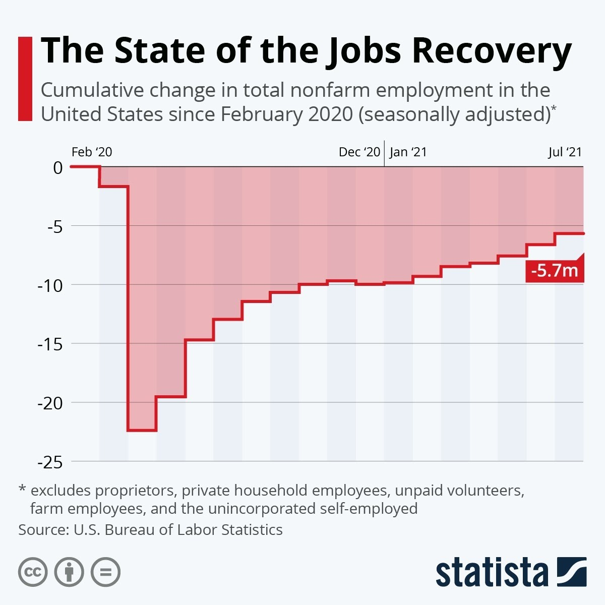 this chart shows the state of the jobs recovery