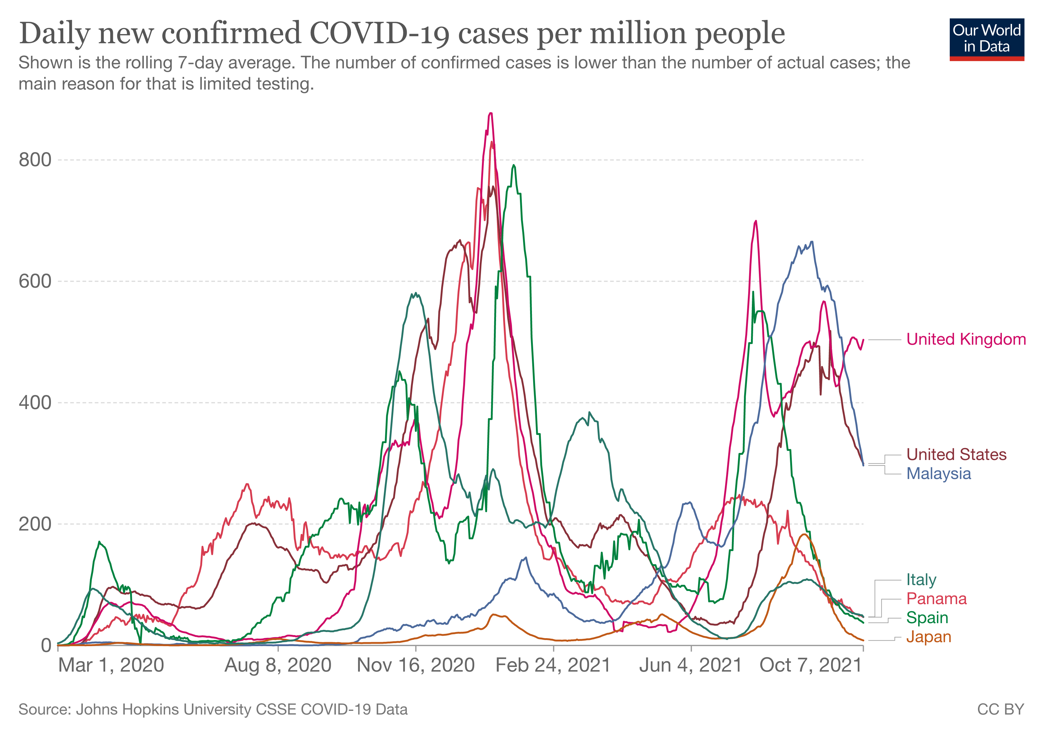 Daily new confirmed COVID-19 cases per million people in selected countries