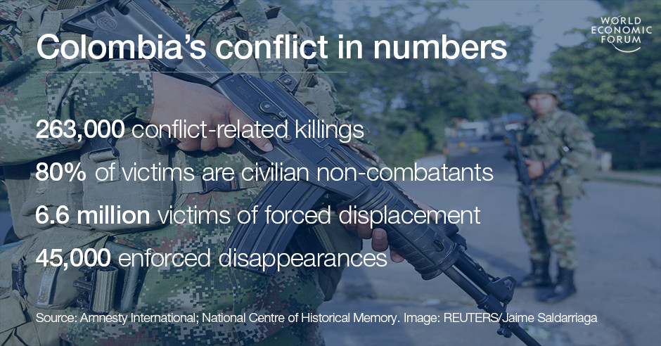 Colombia's conflict in numbers