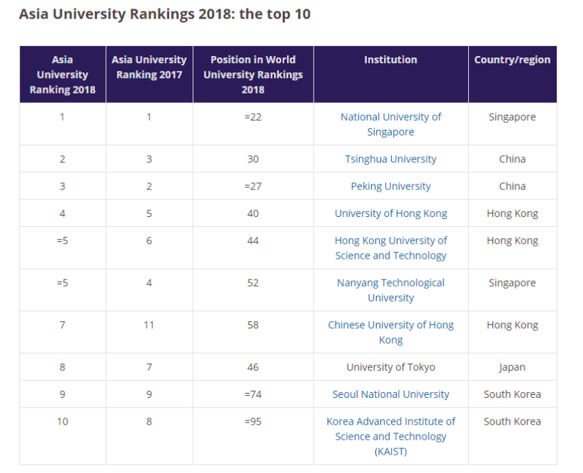 These are the best universities in Asia