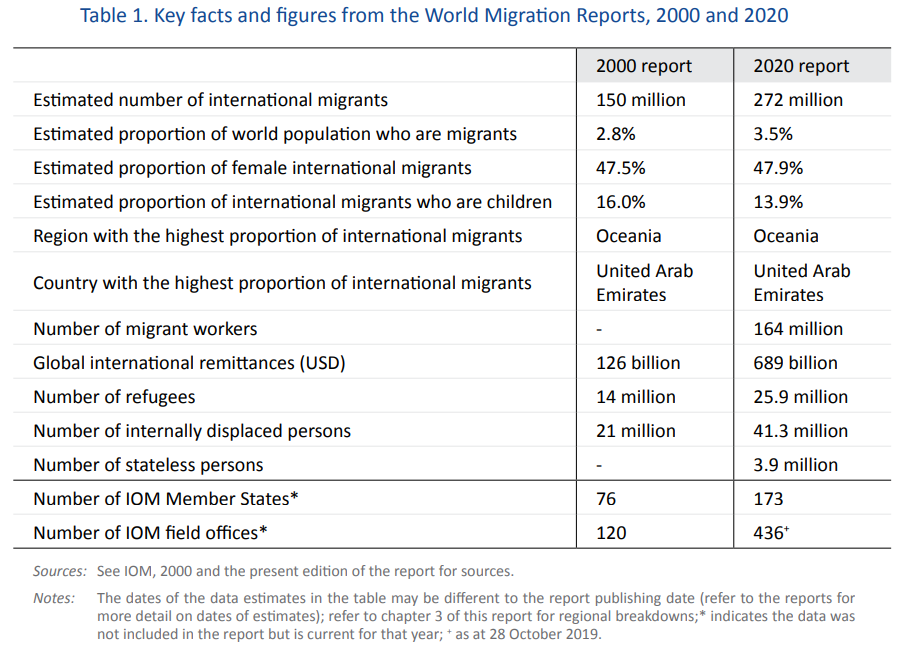 Key facts and figures of the world migration reports, 2000 and 2020.