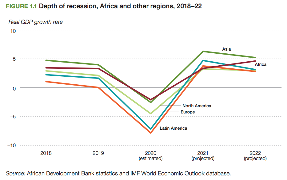Depth of recession – Africa and other regions 2018-2022