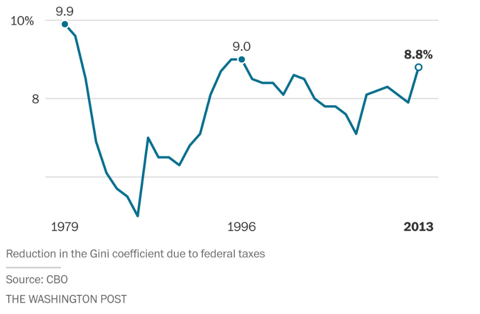 Federal tax reduced inequality by 8.8% in 2013