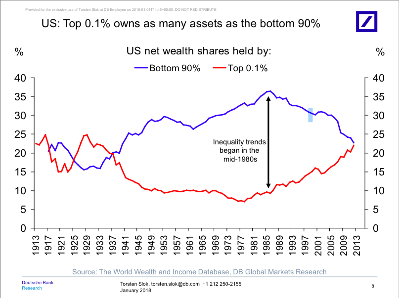 The state of the US economy in 11 charts | World Economic Forum
