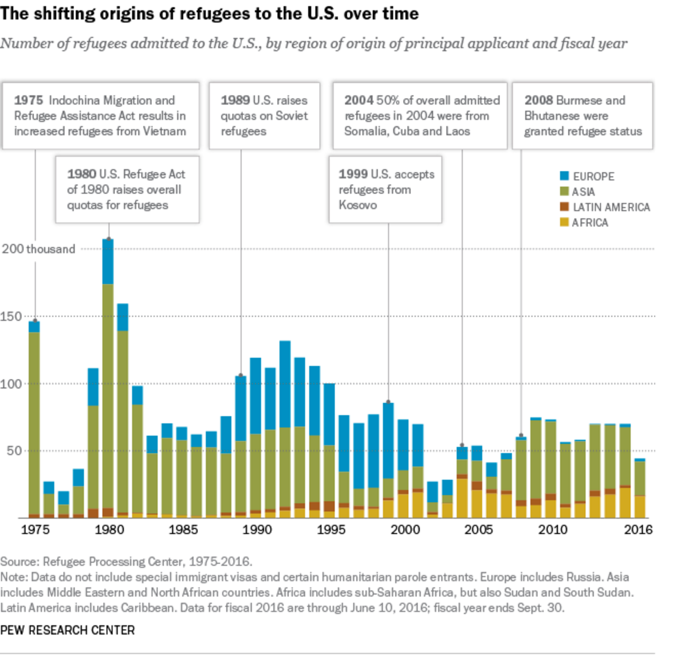The shifting origins of refugees to the US over time- the number of refugees admitted to the U.S