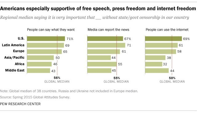 internet censorship and freedom of speech