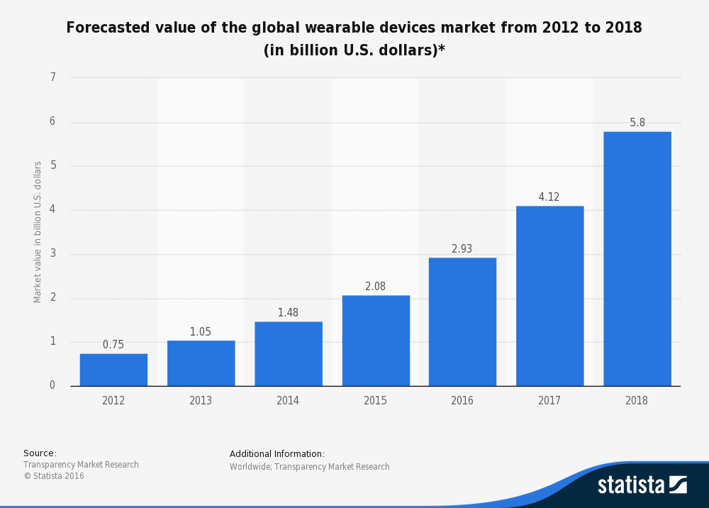 Forecasted value of the global wearable devices market from 2012 to 2018