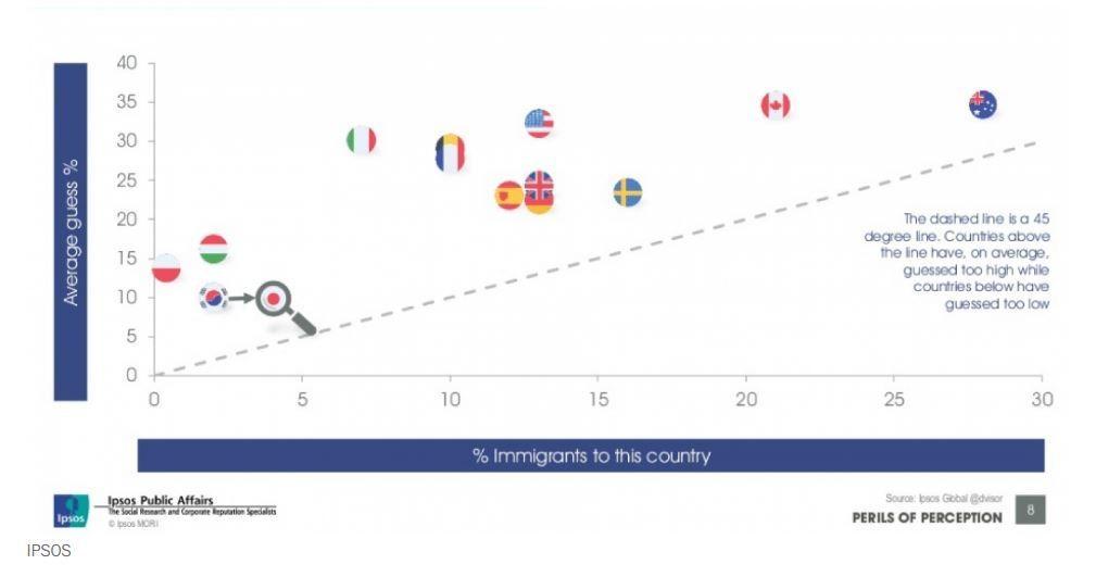 Perception of immigration