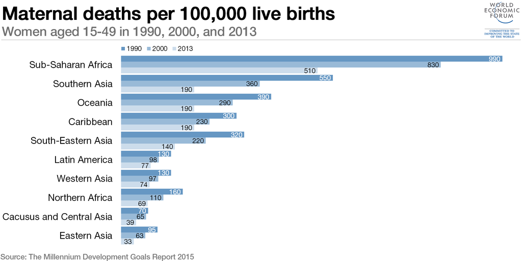 Maternal deaths per 100,00 live births