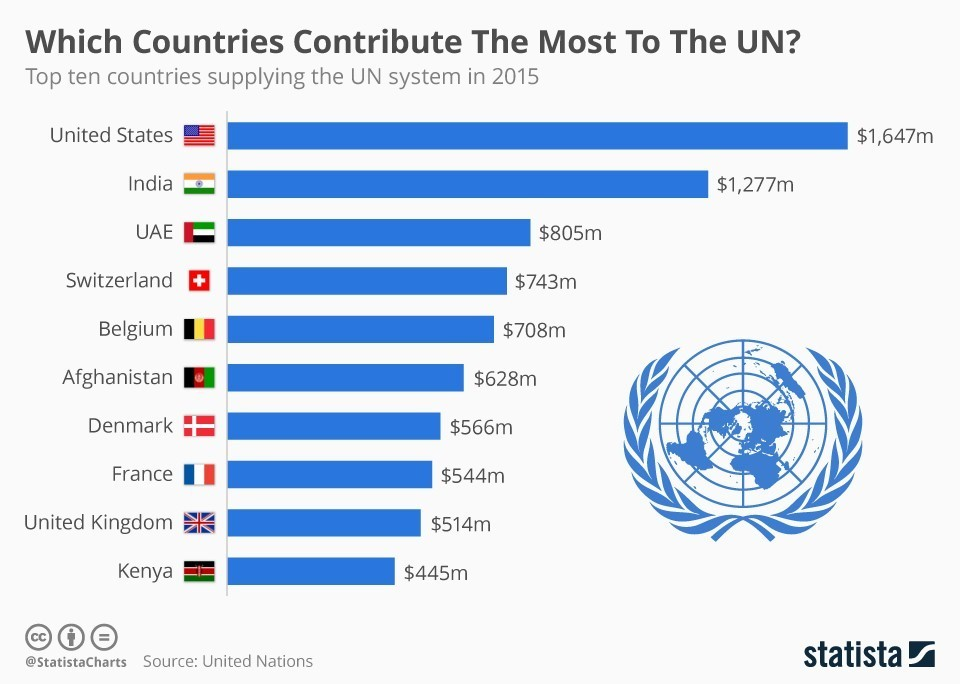 Which countries contribute the most to the UN?
