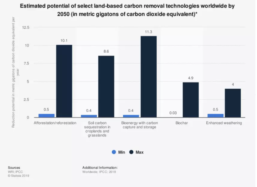 Estimate the potential of carbon removal technologies by 2050