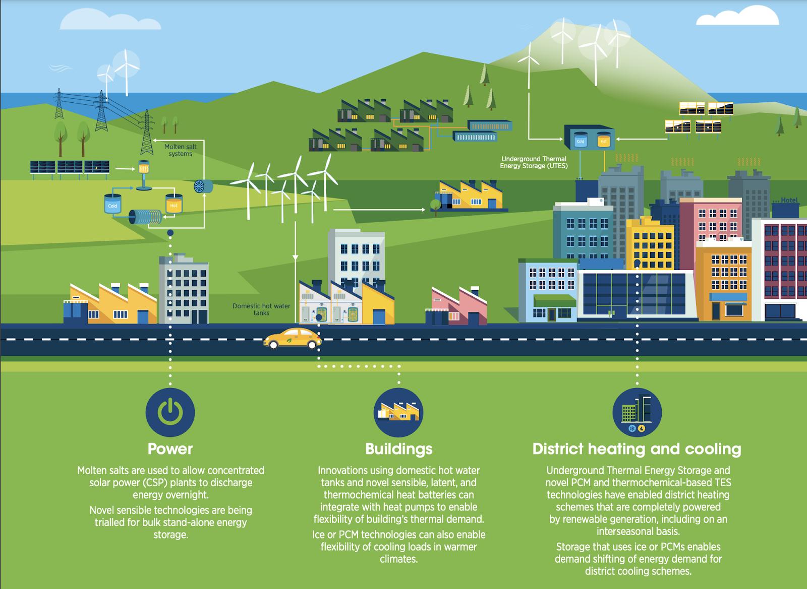 un diagrama que muestra cómo las tecnologías térmicas permiten que la energía renovable se almacene y utilice posteriormente.