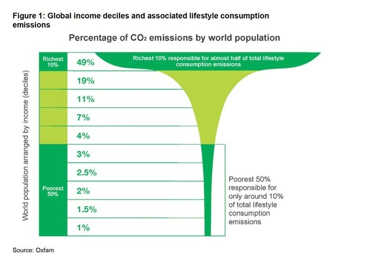 World's richest 10% produce half of carbon emissions while poorest 3.5 billion account for just a tenth.