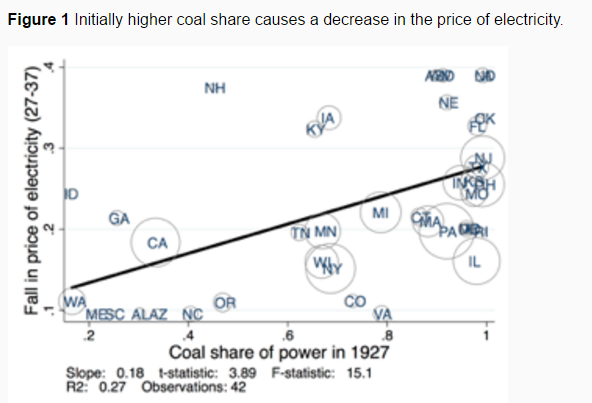 Initially higher coal share causes a decrease in the price of electricity.