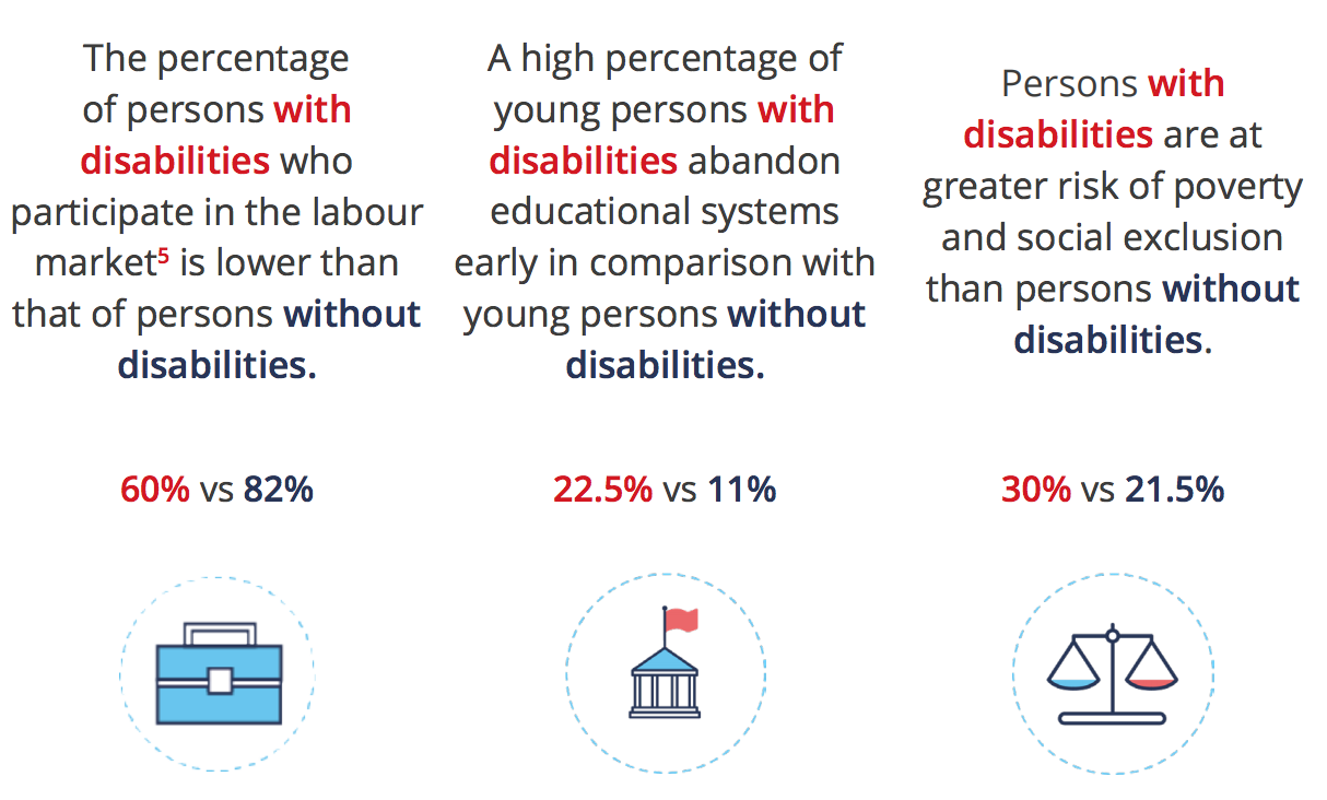 Labour market differences between persons with and without disabilities in Europe.