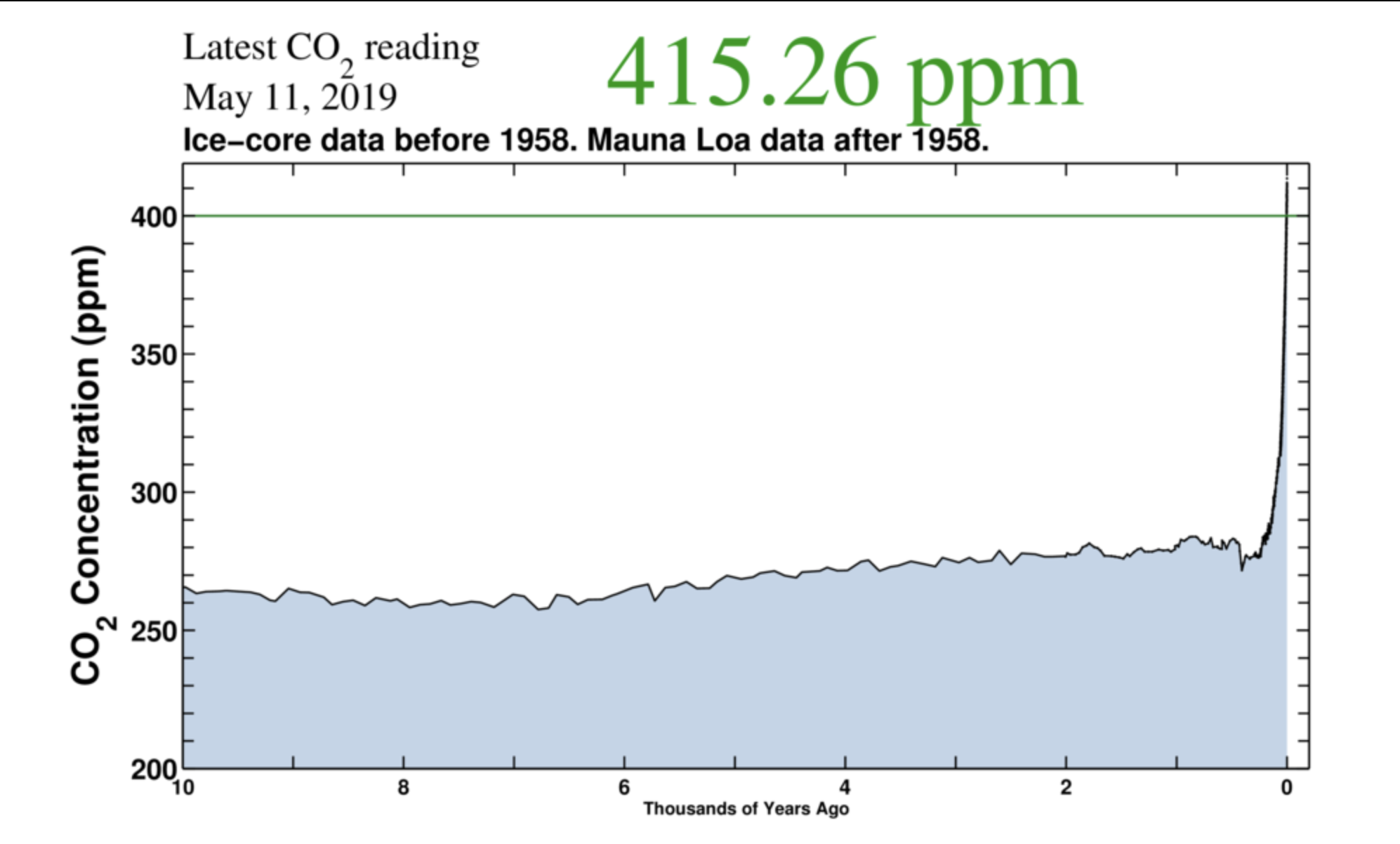 CO2 emissions over time as recorded by measurements of Arctic ice and the Mauna Loa Observatory.