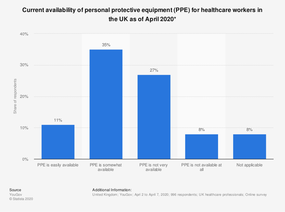Only 11% of UK healthcare workers said PPE was easily available in April