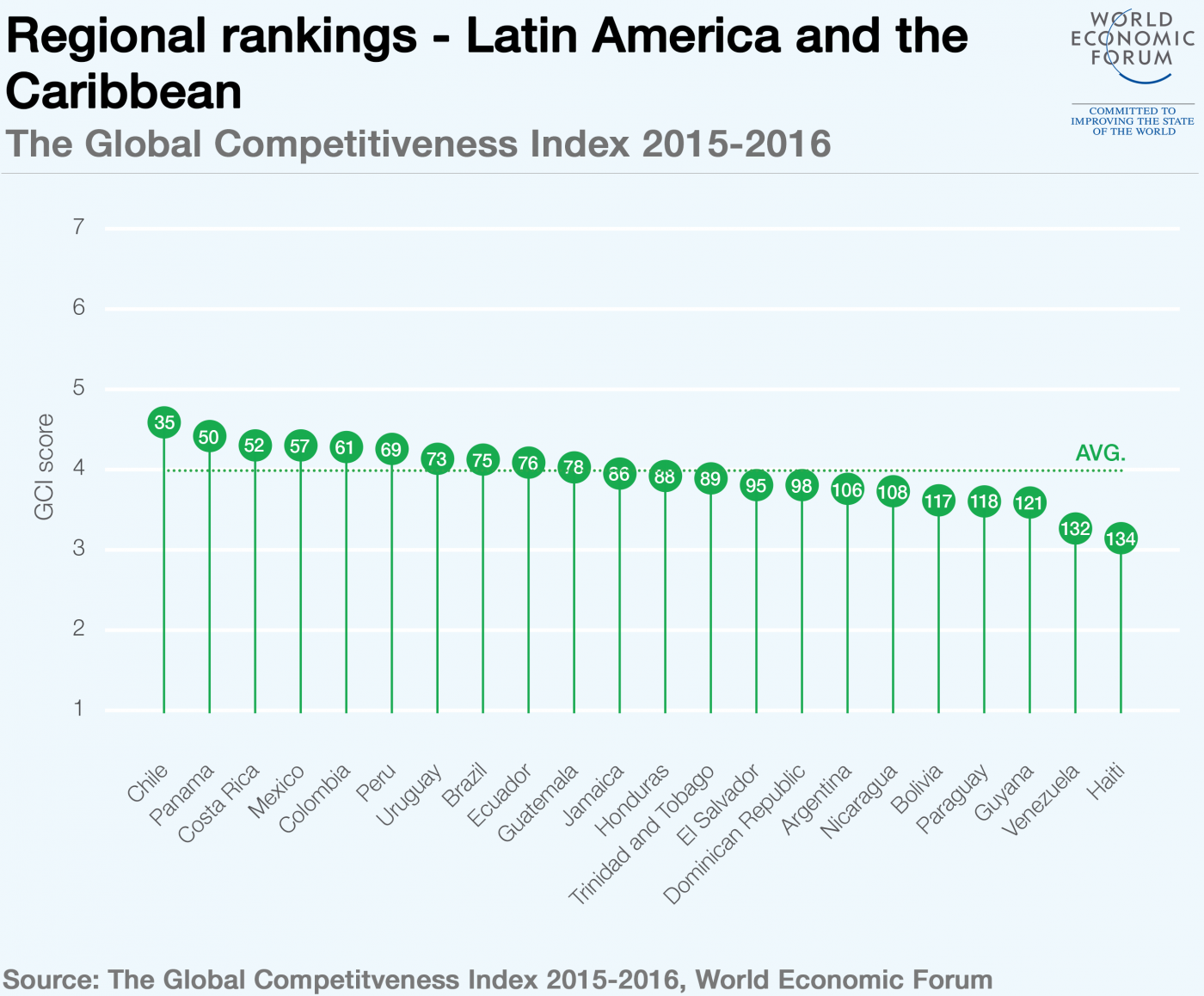 Global competitiveness in Latin America