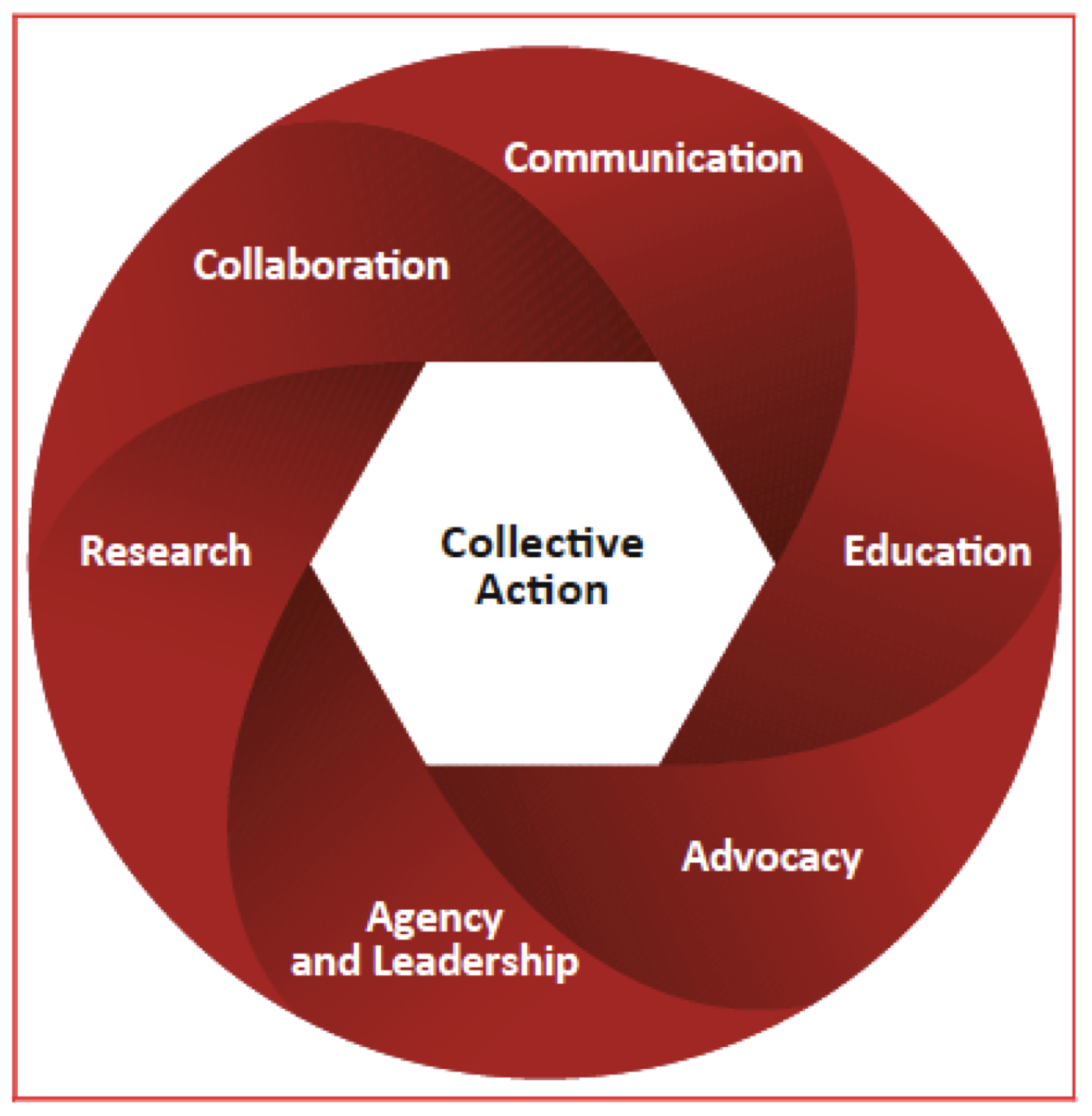 A framework for collective action in healthcare