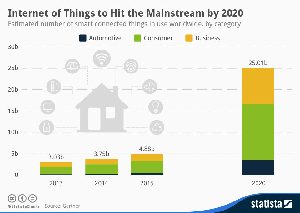 Internet of things to hit the mainstream by 2020