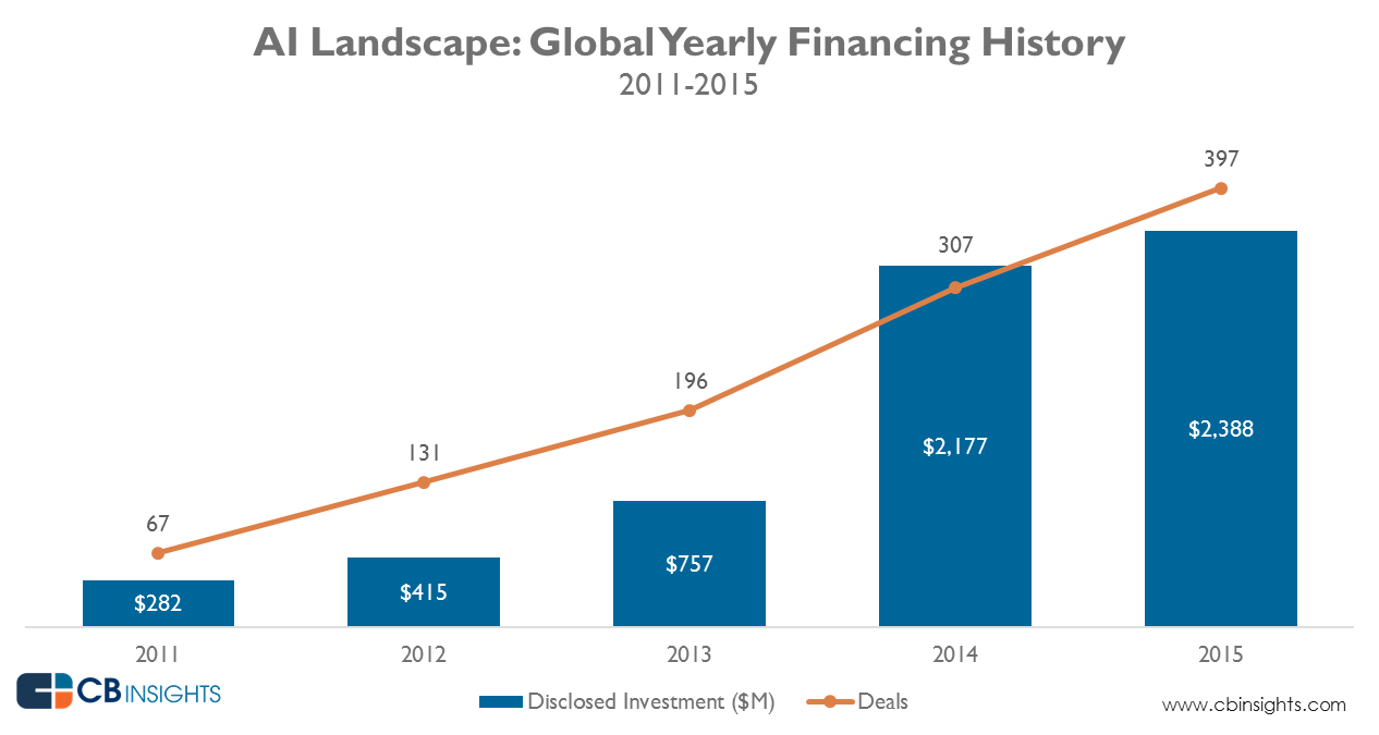 AI Landscape: Global Yearly Financing History 2011- 2015