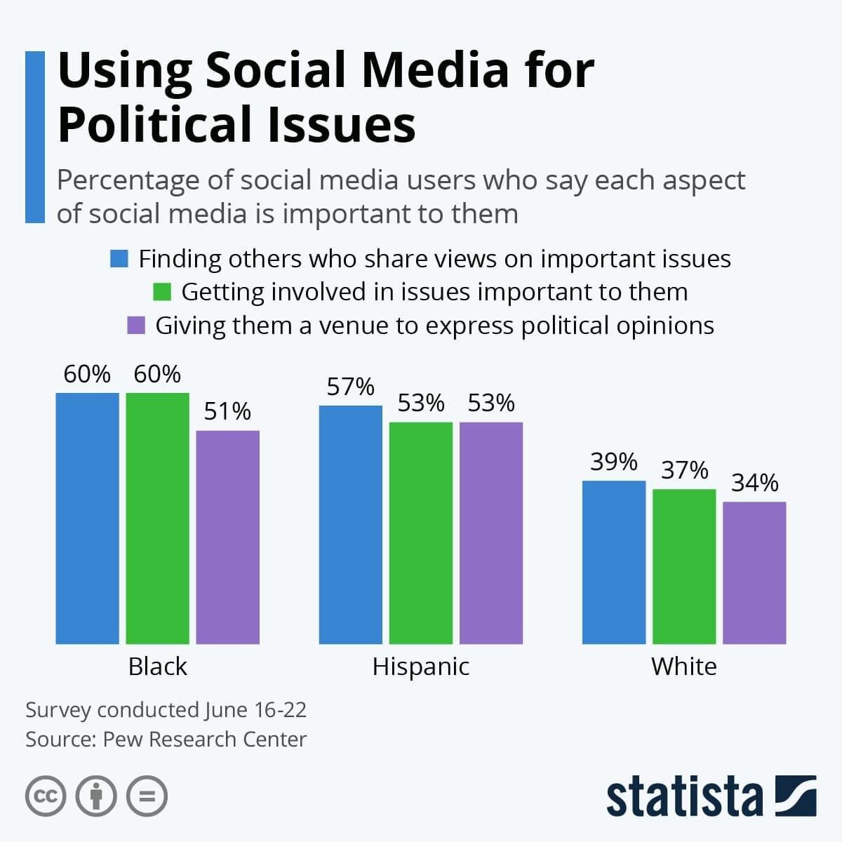 미국에서 정치 문제를 위해 소셜 미디어를 사용하는 방법