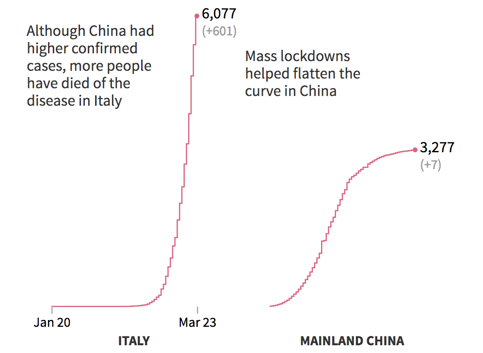 Cumulative confirmed deaths from COVID-19 in Italy and China.