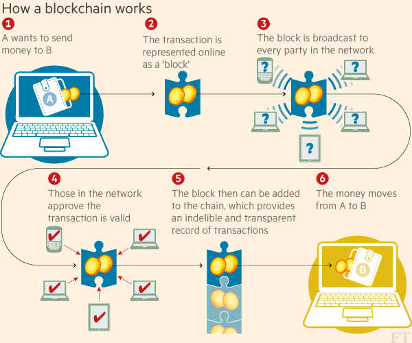 How a blockchain works