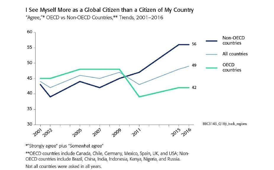 Chart showing what countries see themselves more as global citizen than a citizen of their country