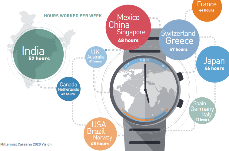 Millennials hours worked per week