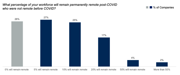 What percentage of your workforce will remain permanently remote post-COVID who were not before COVID?