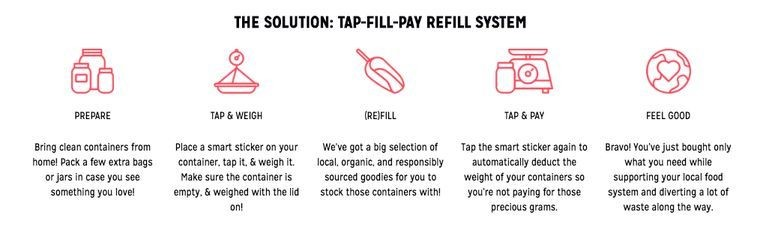 Nada's tap-fill-pay refill system simplifies the process of paying for goods by weight while deducting the weight of the customer's container seamlessly.