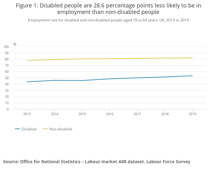 Those with disabilities are more likely to be unemployed