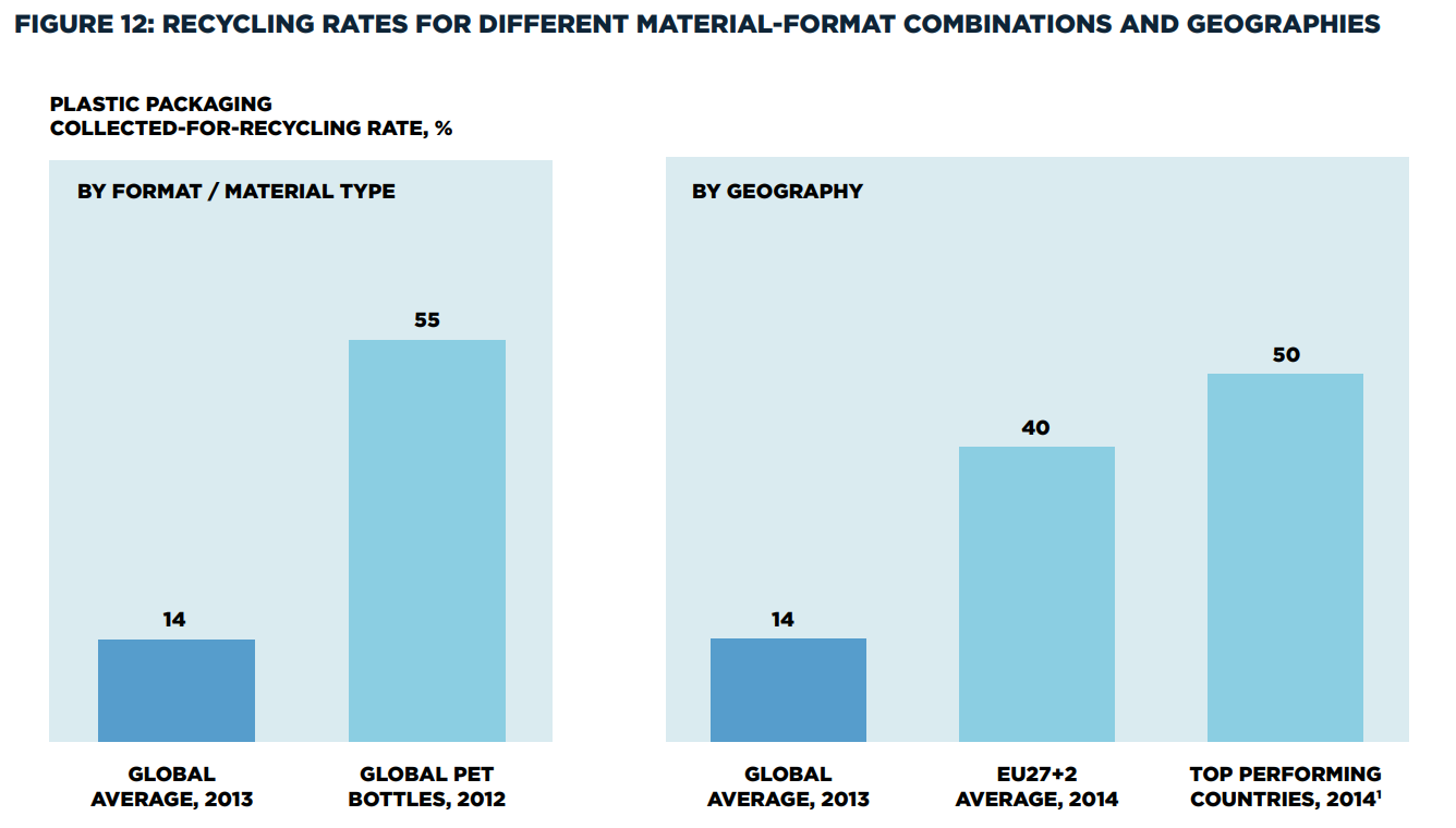 Recycling rates for different material-formation combinations and geographies