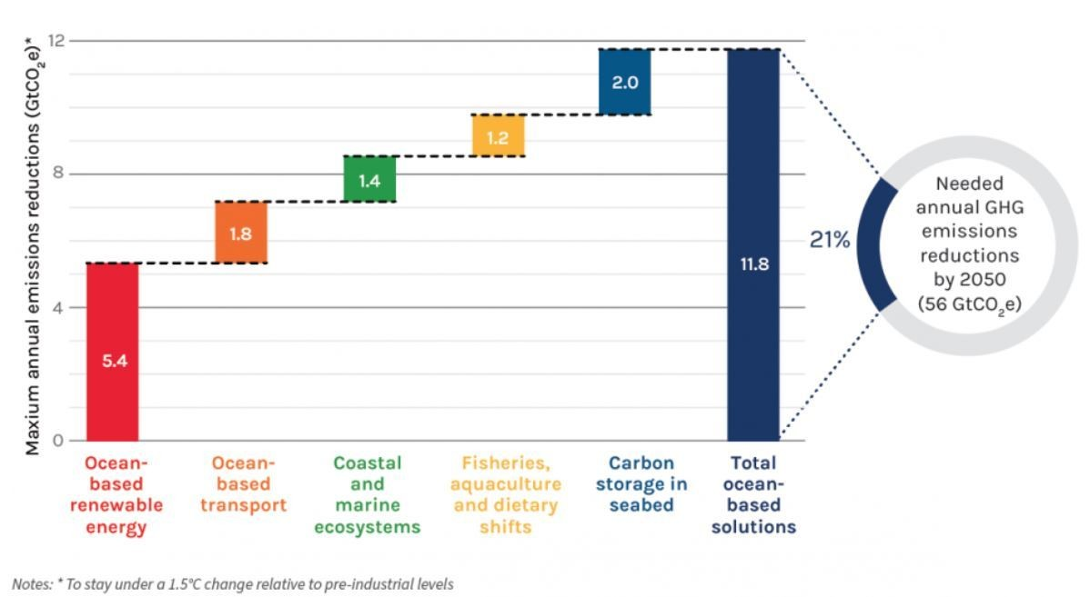 Contribution of Five Ocean-based Climate Action Areas to Mitigating Climate Change in 2050 (Maximum GtCO2e)