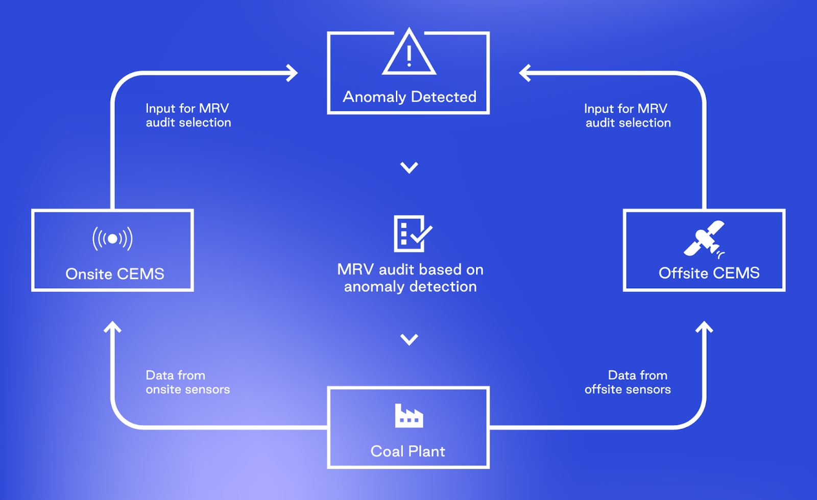 Illustration of an anomaly detection system to determine MRV audits for companies regulated by China's ETS
