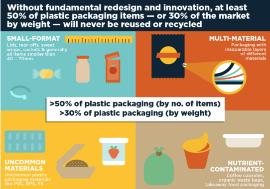 Half of plastic packaging will never be recycled