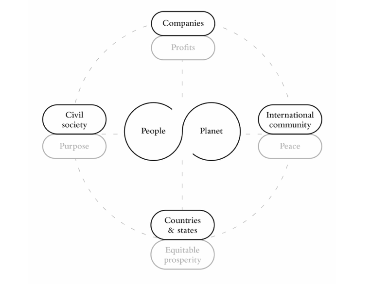 Graph showing the Global Stakeholder Model