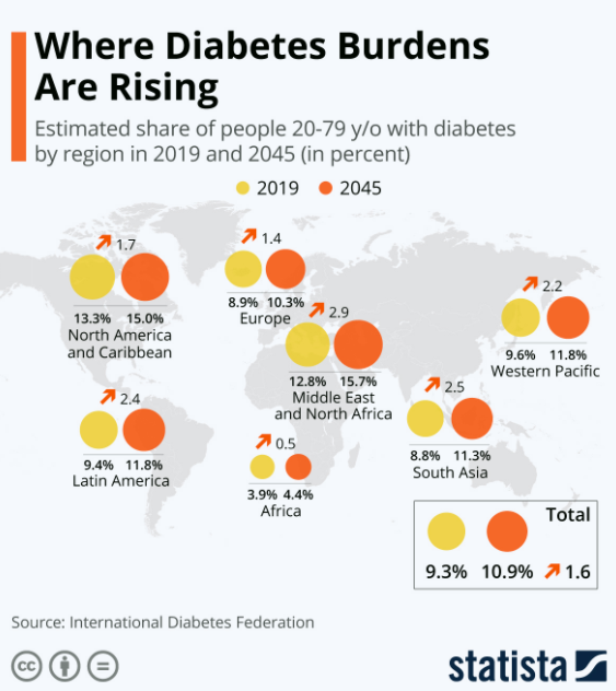 A world map showing differing rates of diabetes