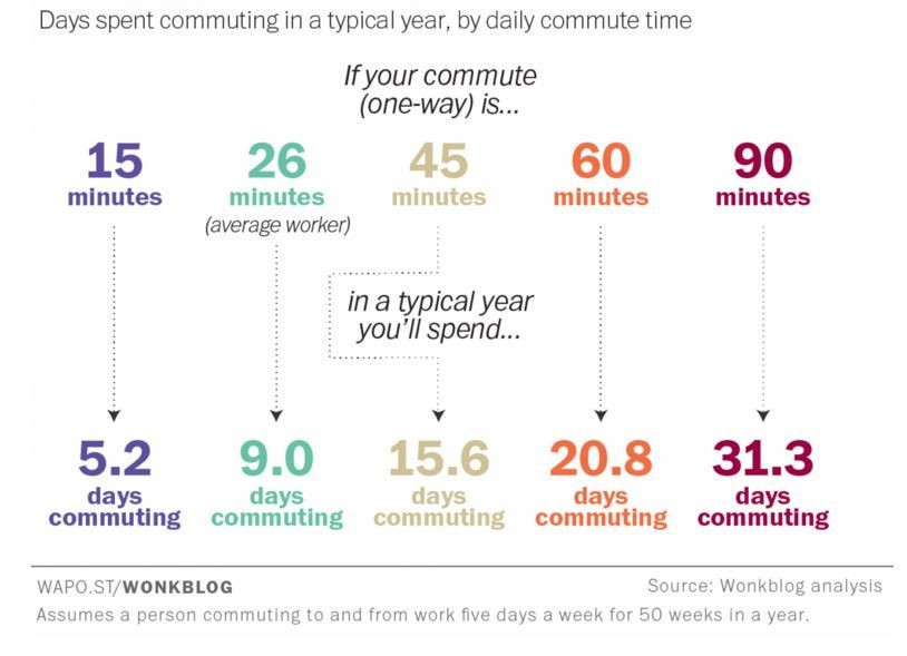 This is how much time Americans spend commuting to work