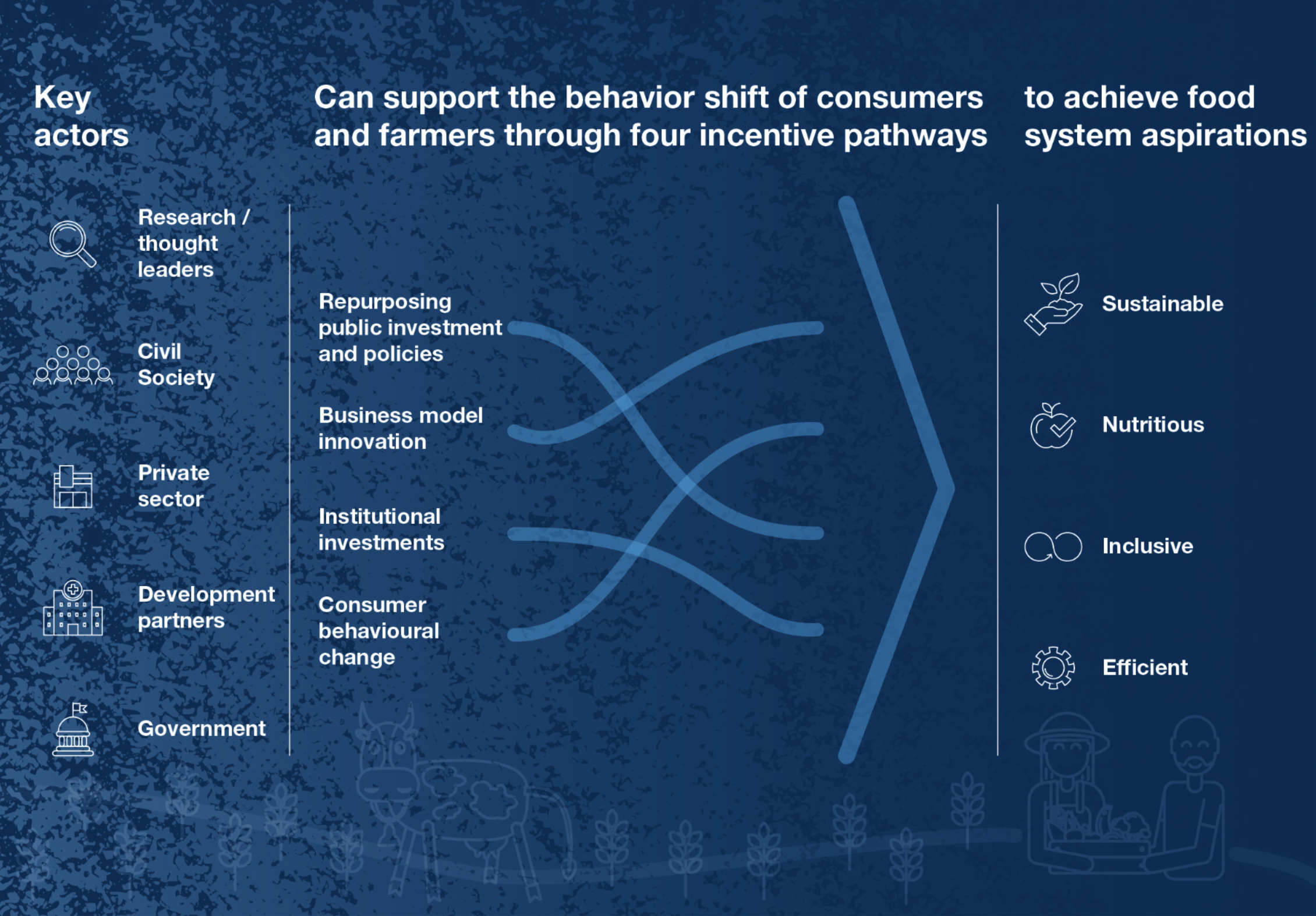 A roadmap for incentivizing change