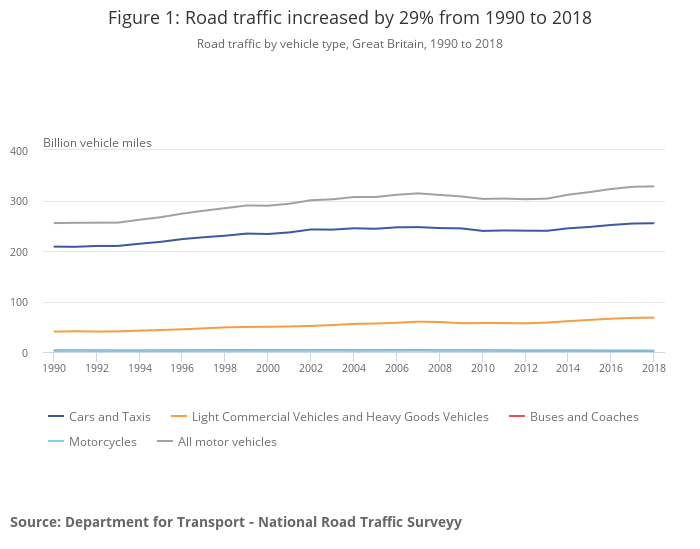 Road traffic by vehicle type, Great Britain, 1990 to 2018