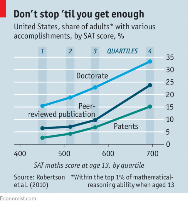 US SAT scores against attainments in later life.