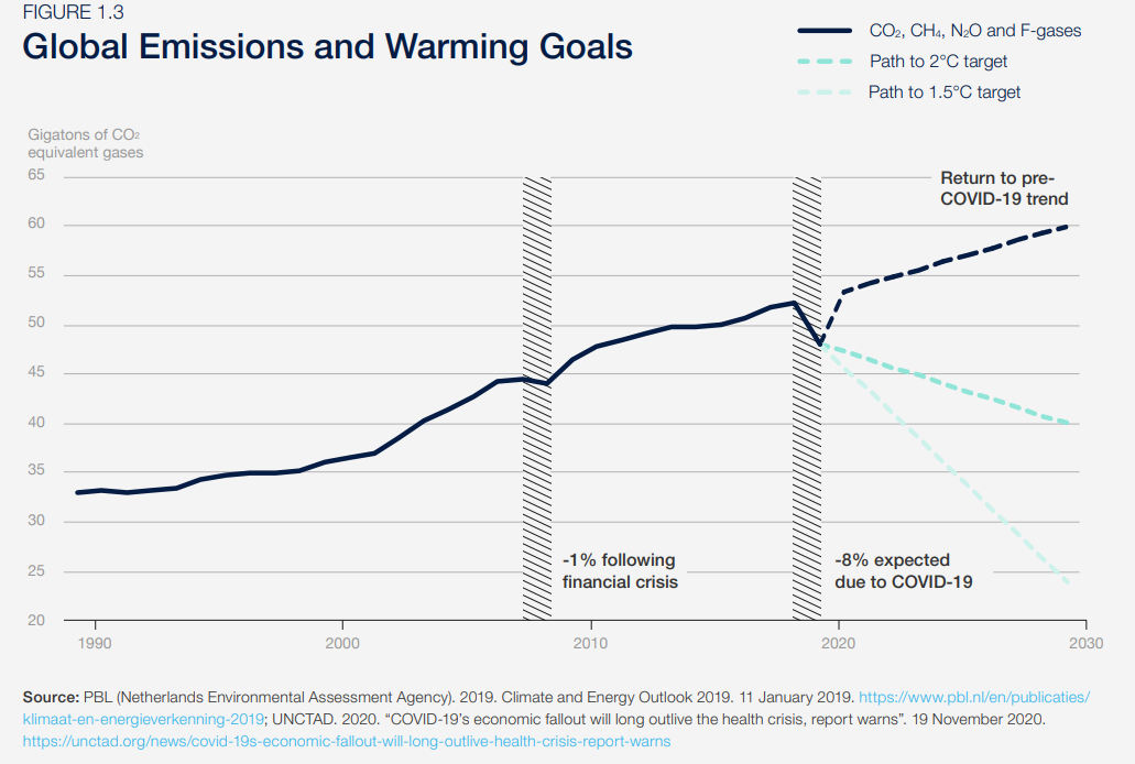 A chart showing rising global emissions and warming goals.